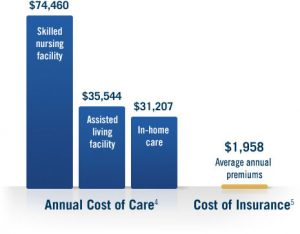 Long term Care Cost