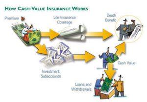Annuities | Cash Flow | Choice Plus benefits